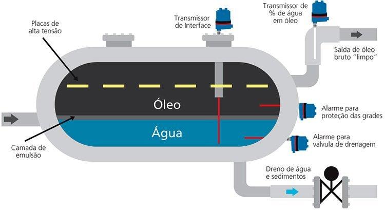 Medição de interface Água e Óleo em dessalgadoras e separadores Rf Admitancia Ametek Drexellbrook