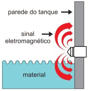 sensor-capactivo-tecnologia