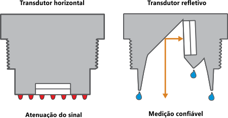 tecnologia-transdutor-refletivo-ultrassom-flowline