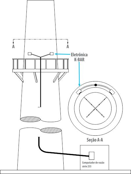 montagem-kurz-kbar-2000b-medidor-vazao-massica-multiponto